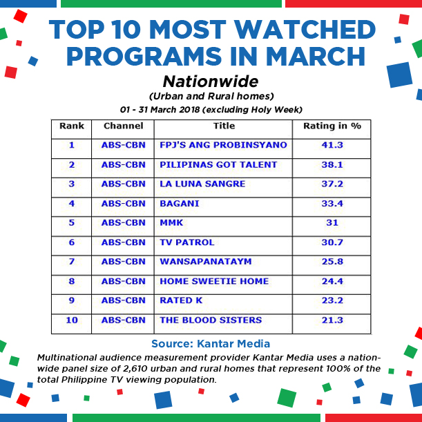 Top 10 most watched programs in March